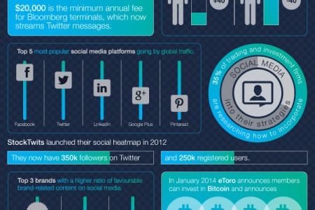 Social Media, Data and Finance in 2014 Infographic