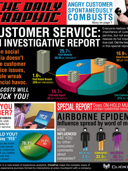 Social Media for Customer Service Infographic