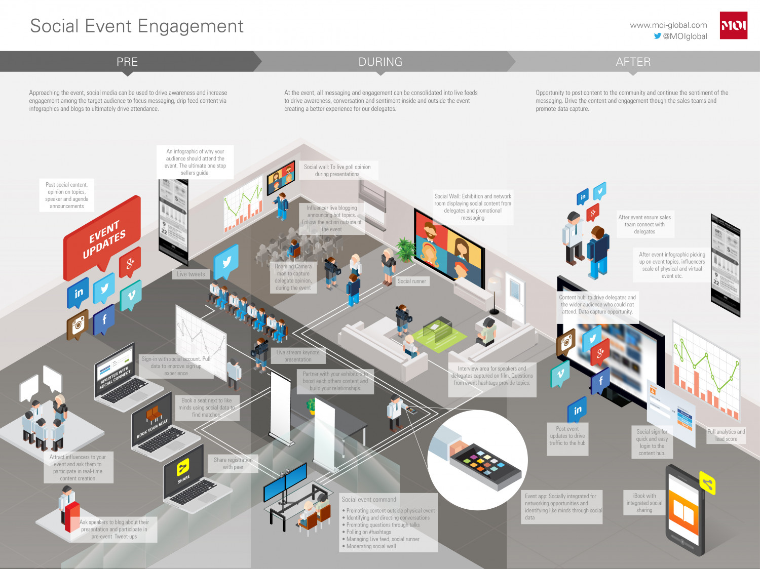 Social Media for Events Infographic