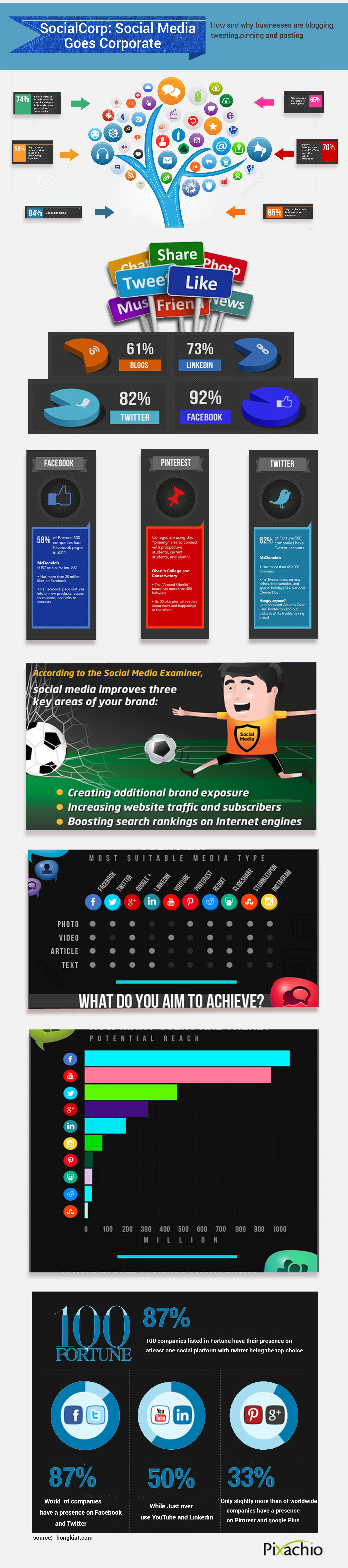 Social Media Goes Corporate Infographic