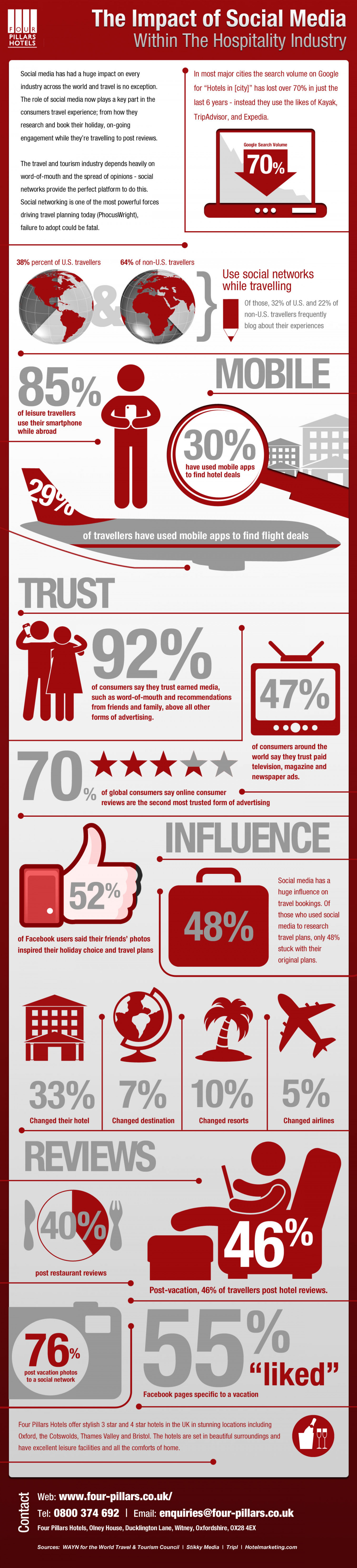 Social Media Impact on hospitality Infographic