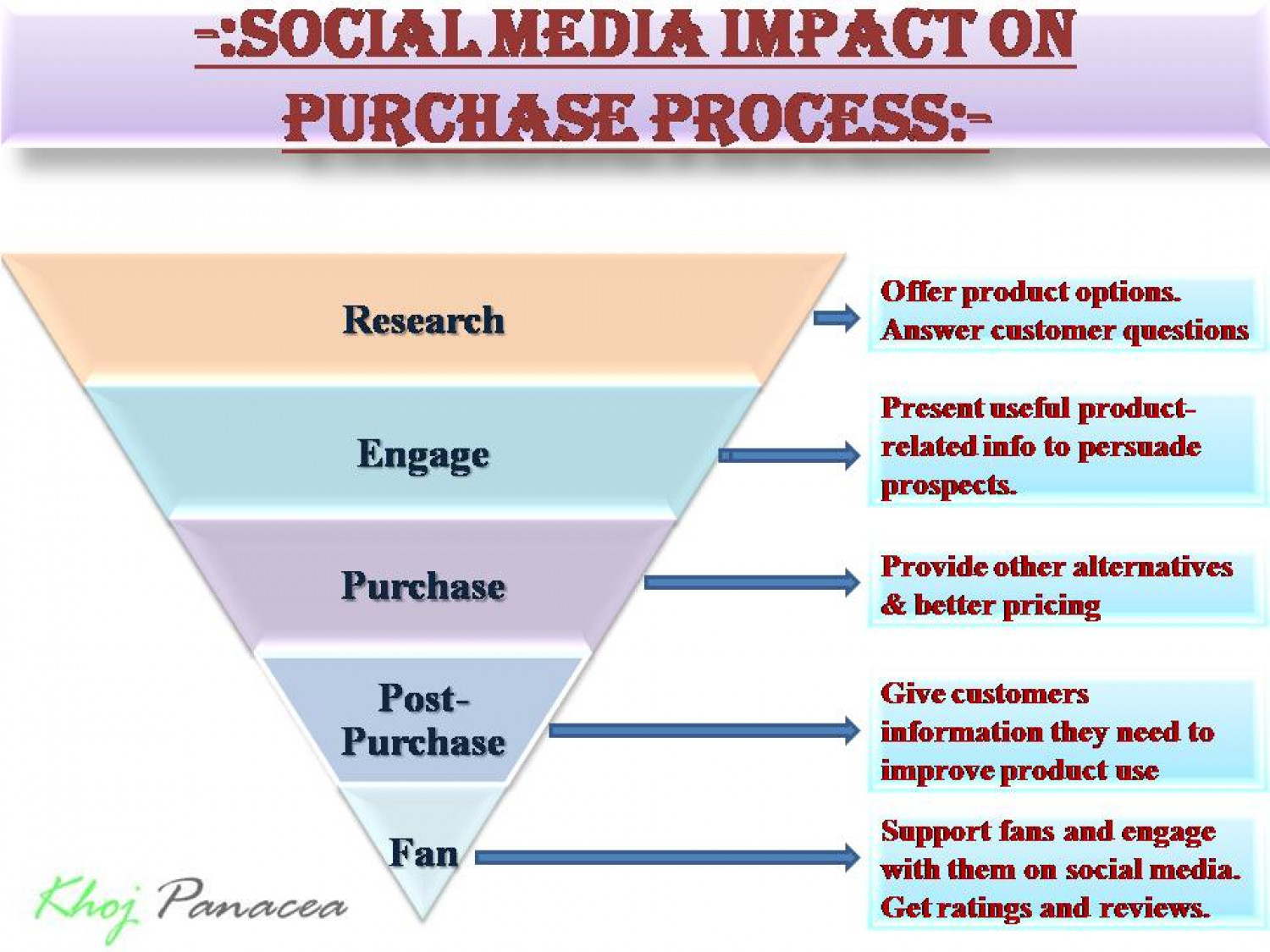Social Media Impact on Purchase Process Infographic
