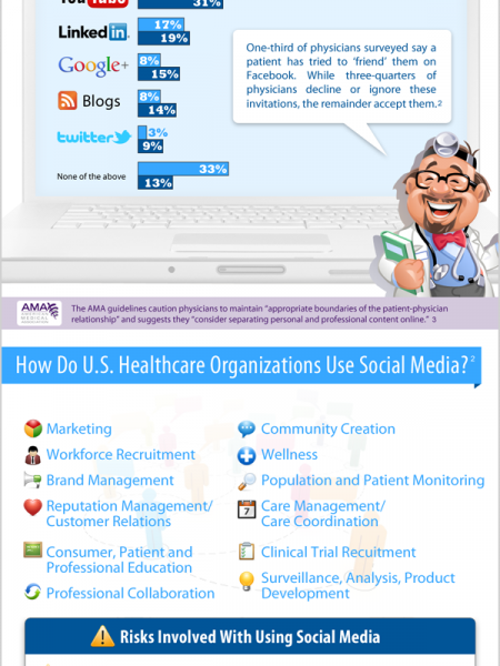 Social Media in Healthcare Infographic
