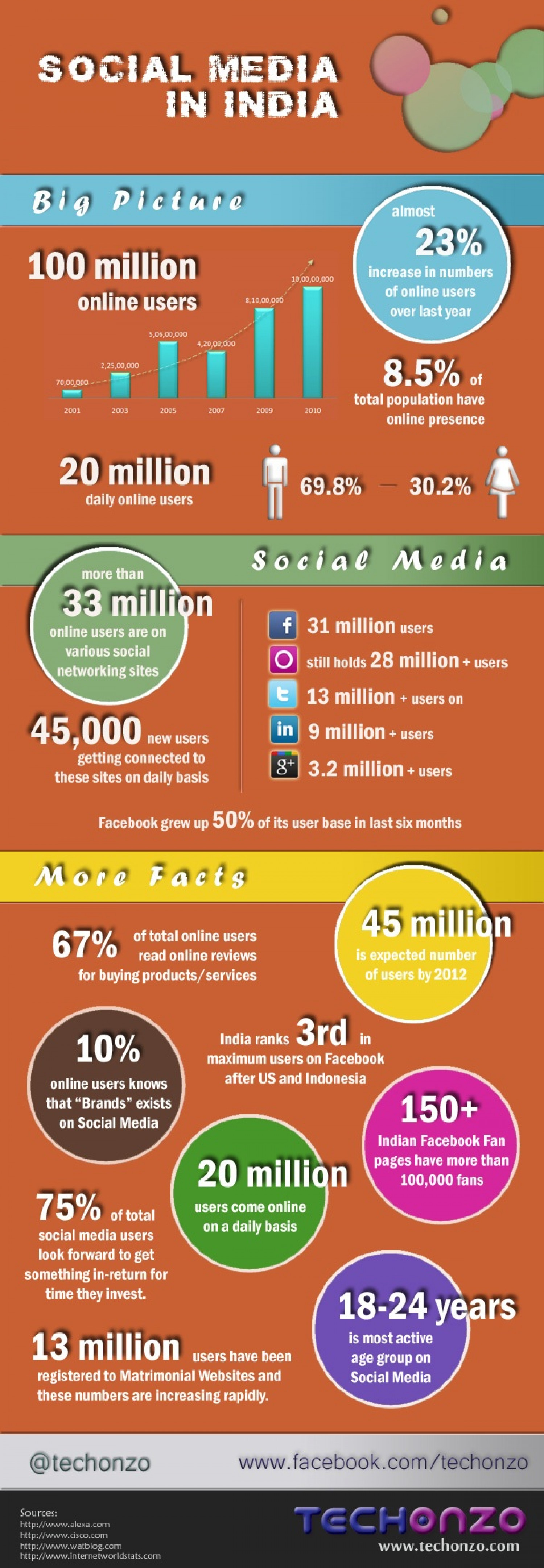 Social Media in India Infographic