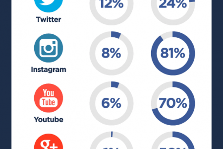 Social Media in Saudi Arabia - Statistics and Trends Infographic