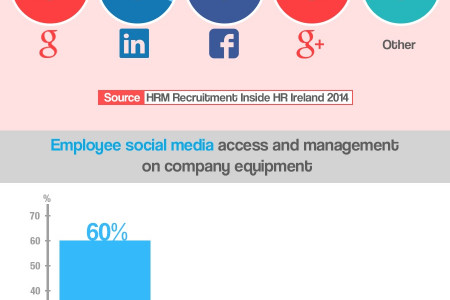 Social Media in the Irish Workplace, An Infographic Infographic
