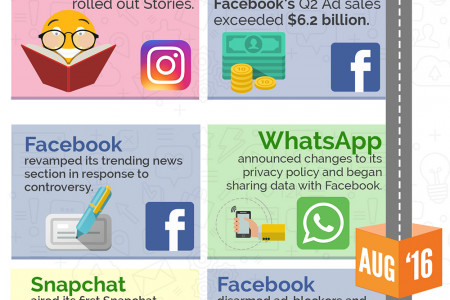 Social Media in the News 2016 - 2017 Infographic