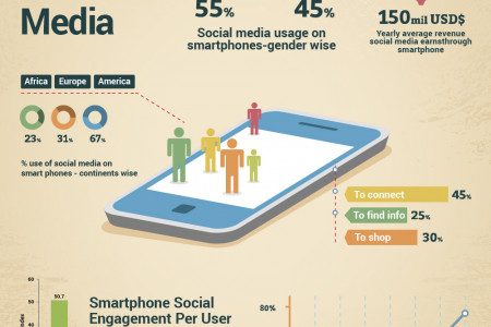 Social Media Intensity On Mobile Phones Infographic