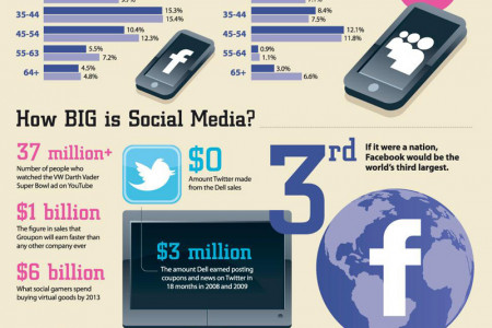 Social Media: Key to Small Business Success Infographic