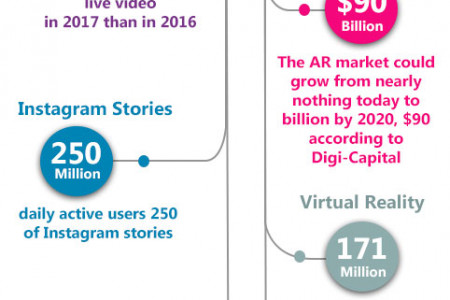 Social Media Marketing Trends of 2017 Infographic
