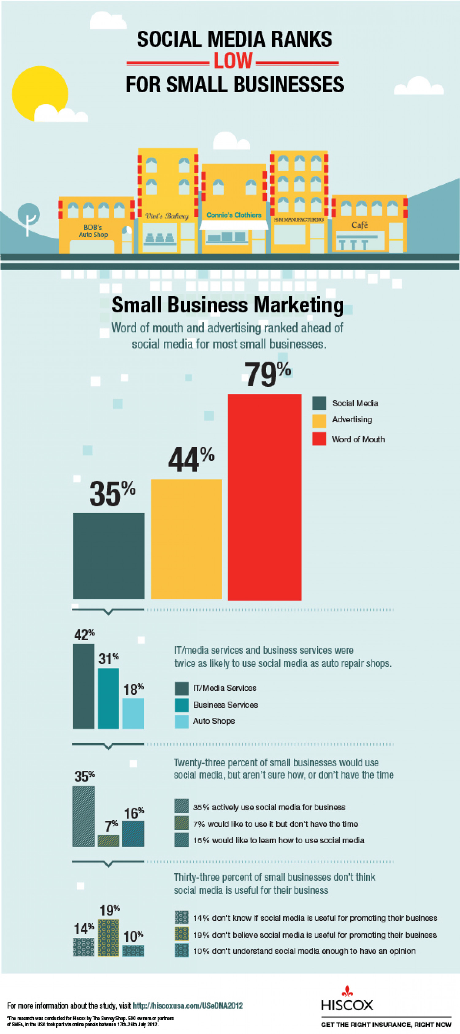 Social Media Ranks Low for Small Business Infographic
