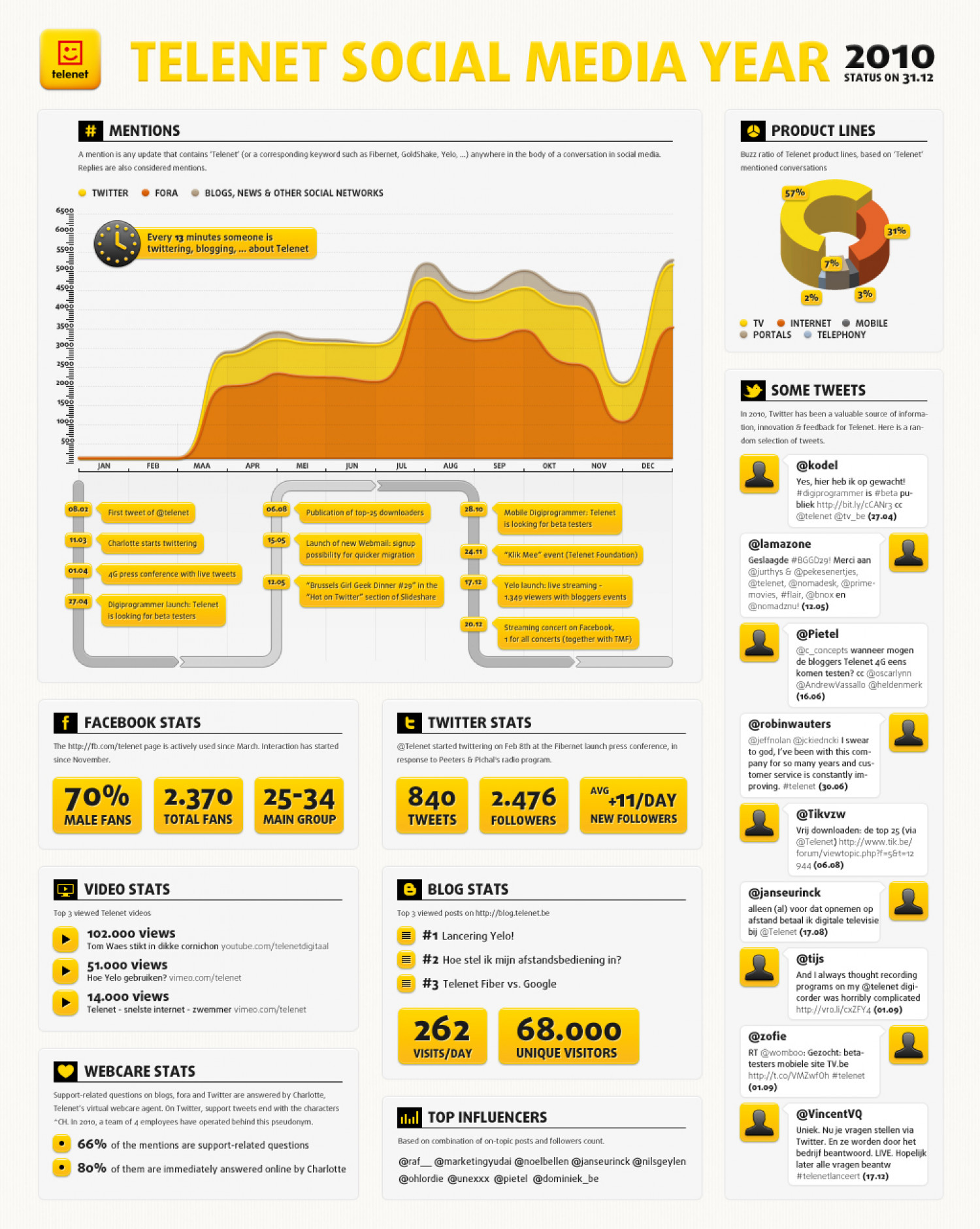 Social Media report 2010 Telenet Infographic