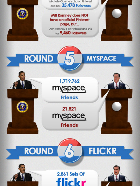 Social Media Showdown: Obama vs Romney Infographic