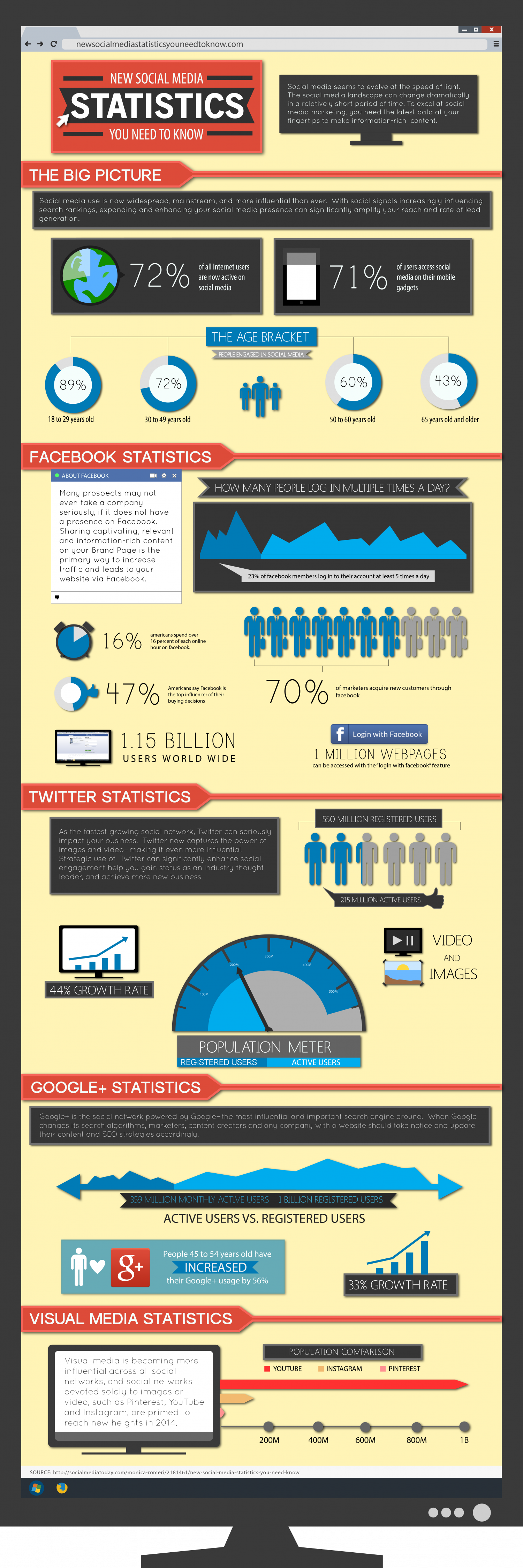 New social stats you need know