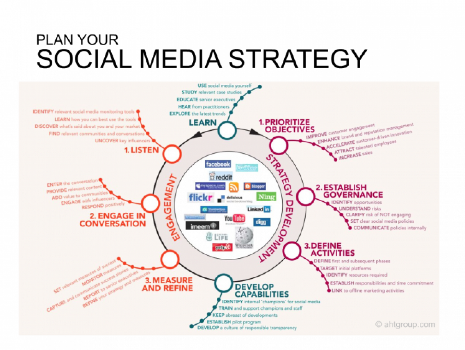 Image result for social strategy visual