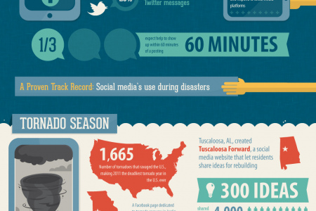 Social Media: The New Face of Disaster Response Infographic