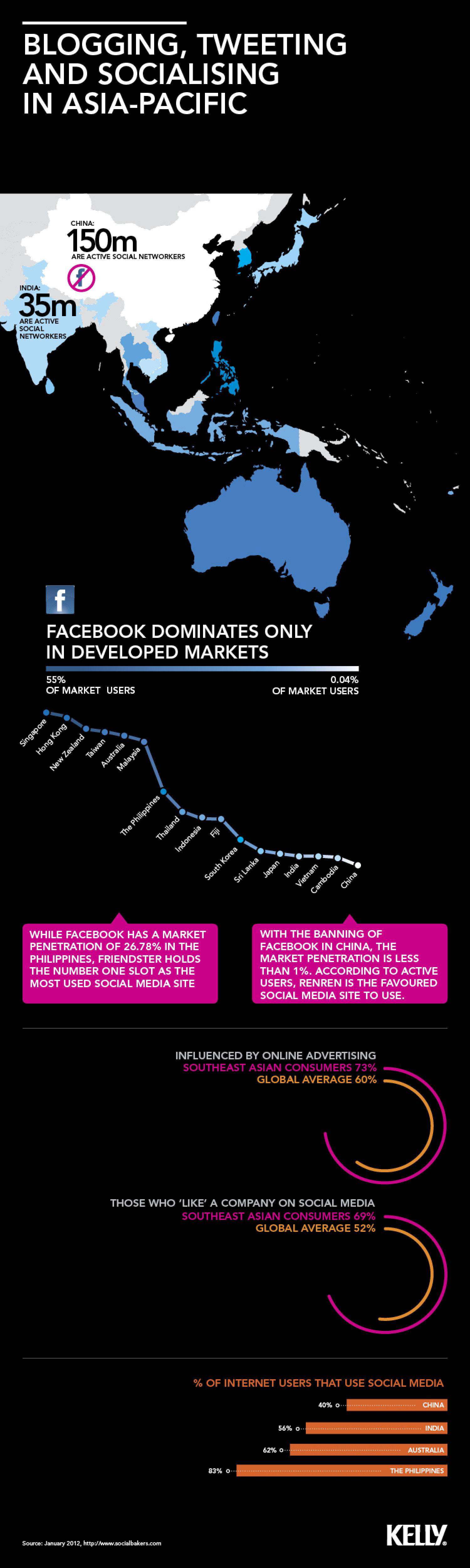 Social Media Trends in Asia-Pacific Infographic