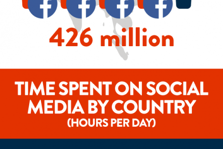 Social media usage in Asia Infographic