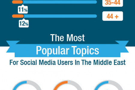 Social Media Usage in Middle East - Statistics and Trends Infographic
