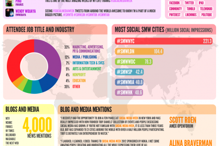 Social Media Week - Official #SMW12 Recap Infographic