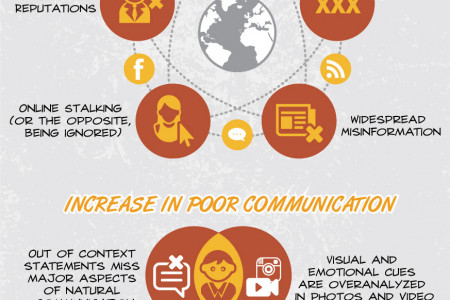 Social Media's Impact On Self-Esteem & It's Effects On Teens Today - Infographic Infographic