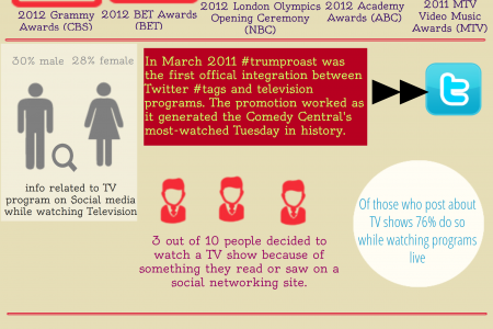 Social media's impact on Television Infographic