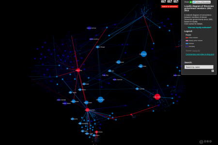 Social network diagrams of Slovenian governments between 1991 and 2013 Infographic