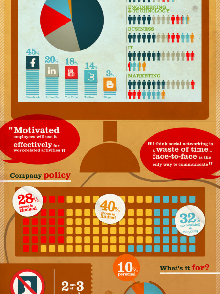 Social Networking at Work Infographic