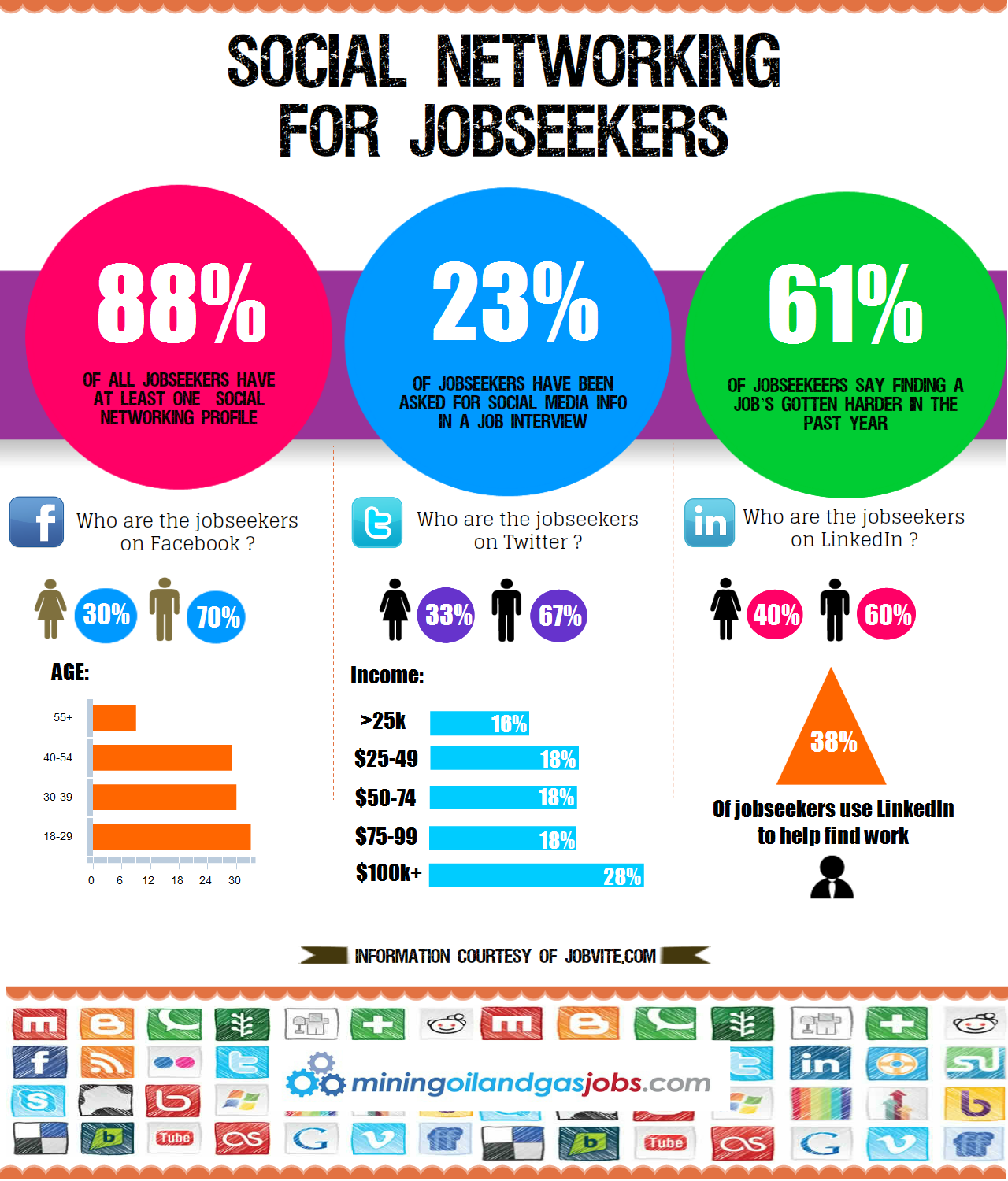 social networking for jobseekers visually