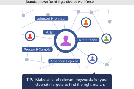 Social Recruiting with Facebook Graph Search [INFOGRAPHIC]  Infographic
