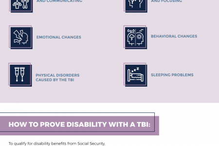 Social Security Disability for Traumatic Brain Injury Infographic