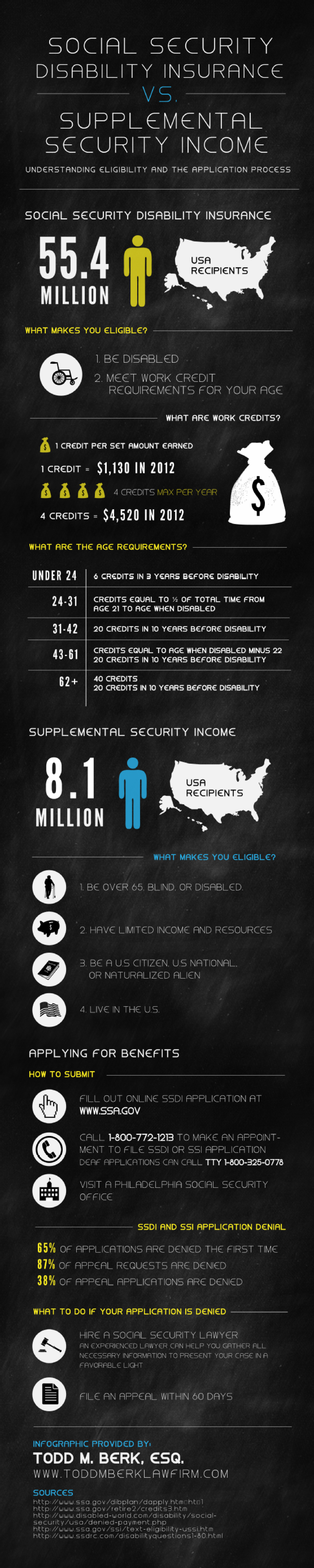 Social Security Disability Insurance vs. Supplemental Security Income  Infographic
