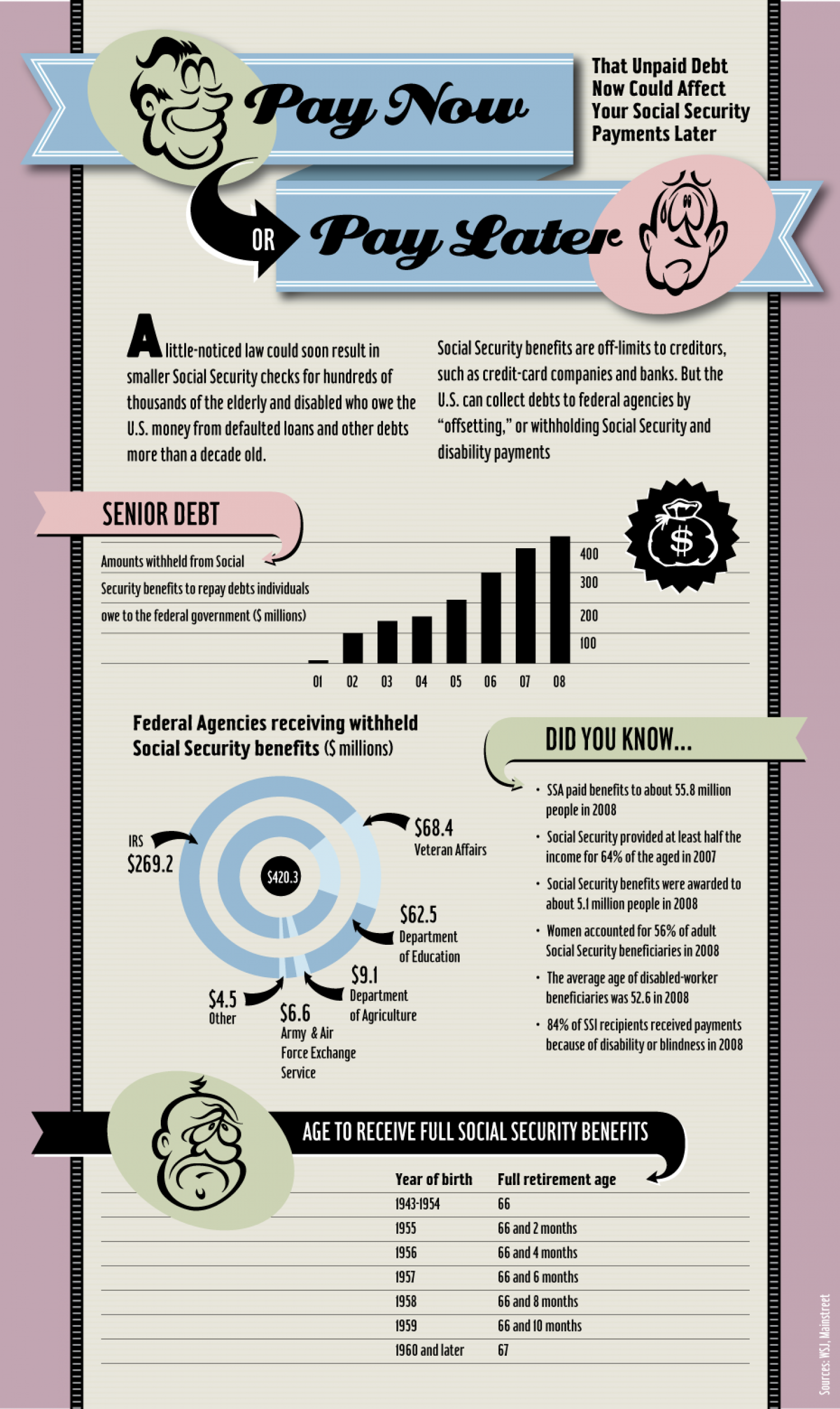 Social Security: Pay Now or Pay Later Infographic