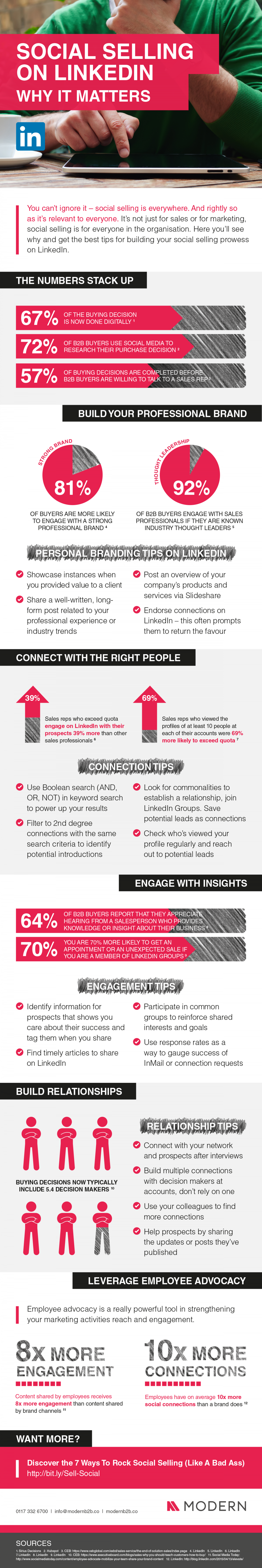 Social Selling Infographic Infographic