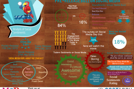 Social Sentiments: One By Two Infographic