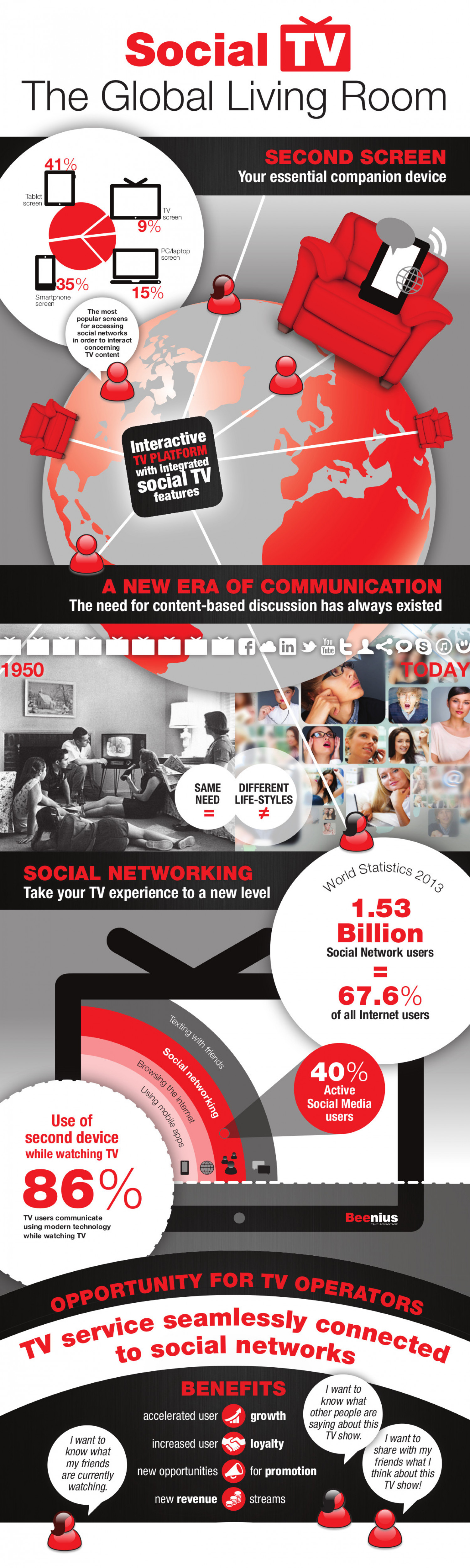 Social TV: The Global Living Room Infographic