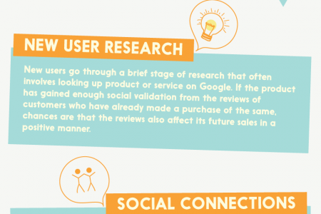 Social Validation Infographic
