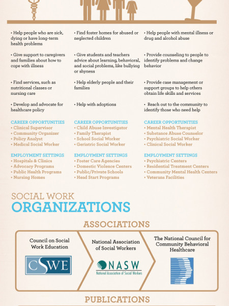 Social Work 101 Infographic