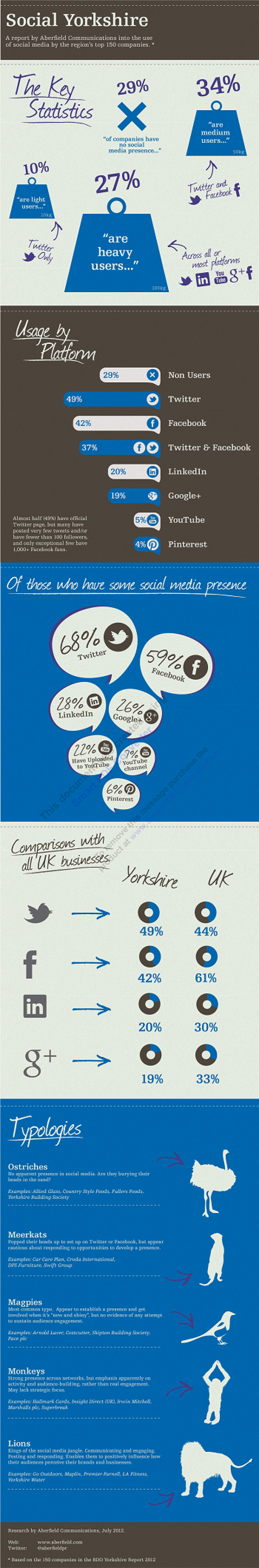 Social Yorkshire 2012 Infographic
