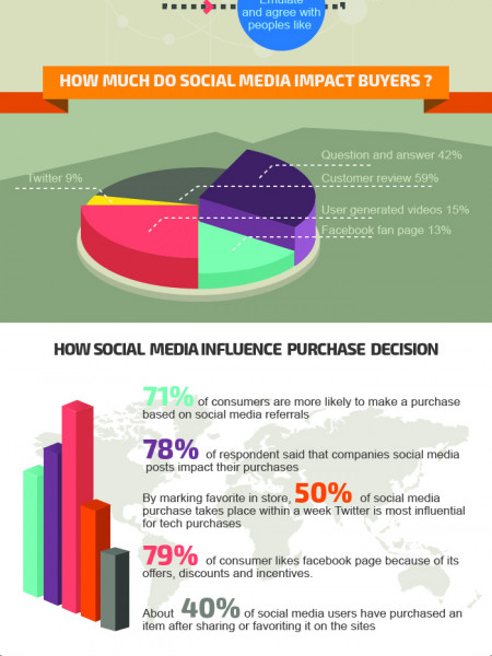 Socializing Ecommerce Infographic