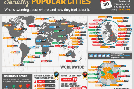 Socially Popular Cities Infographic