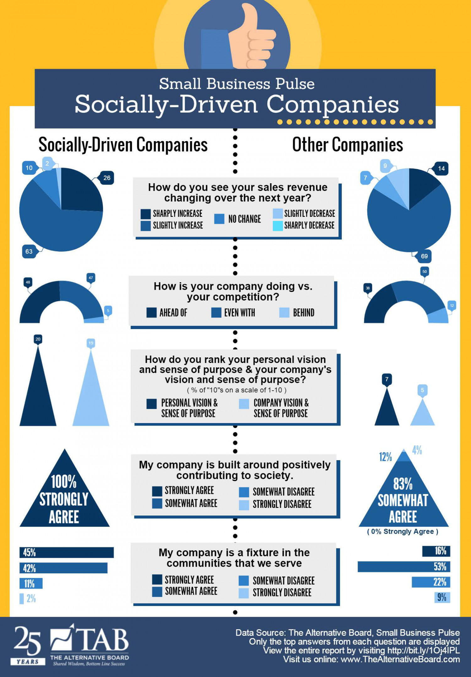 Socially-Driven Companies Have a Competitive Advantage in Business Infographic
