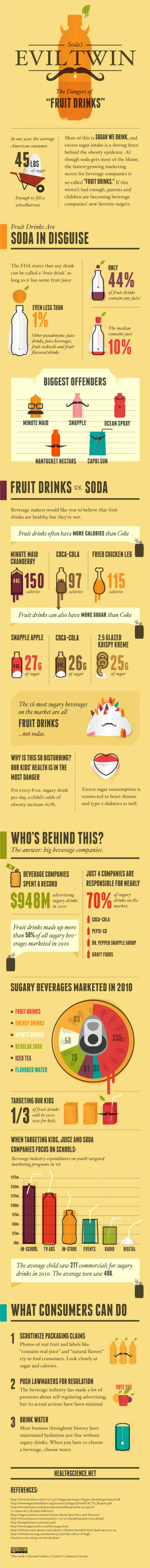Soda�s Evil Twin � The Dangers of Fruit Drinks