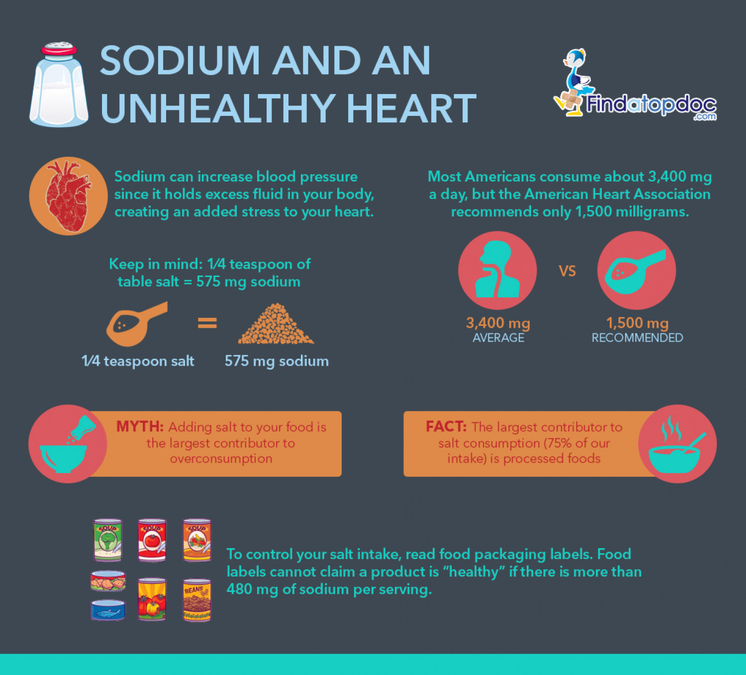 Sodium And An Unhealthy Heart Infographic