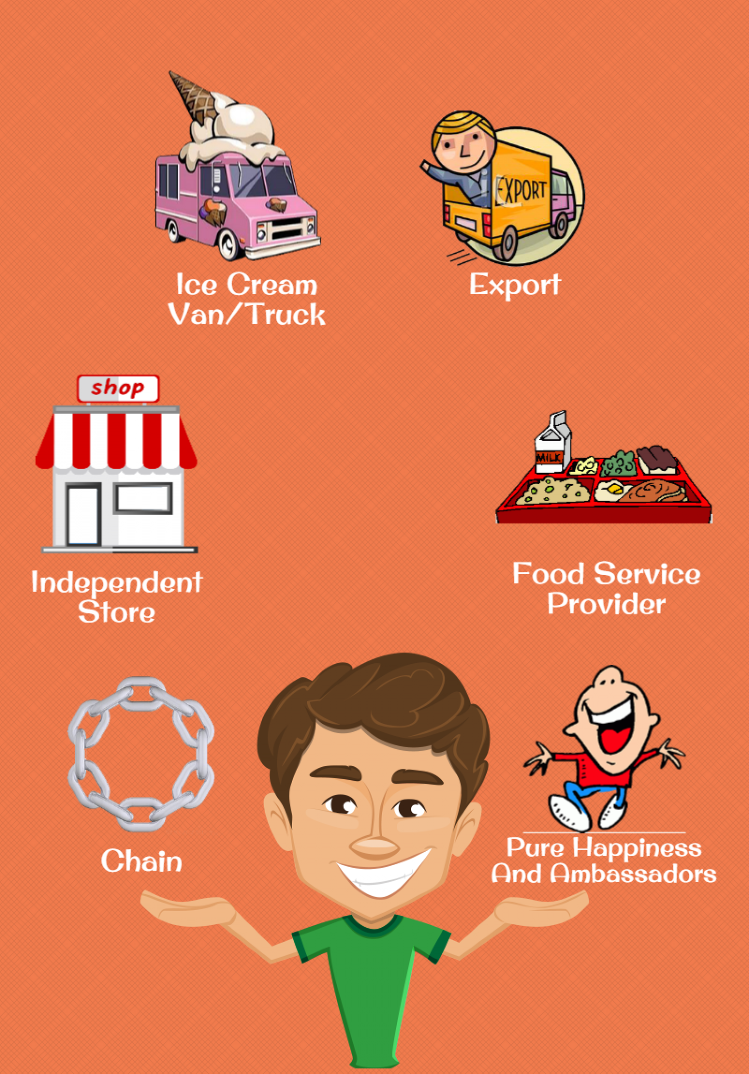 Soft serve Australia - Customised Solutions Infographic