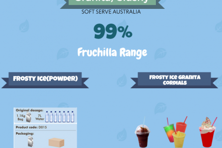 Soft serve machine Australia - Catering Products Infographic