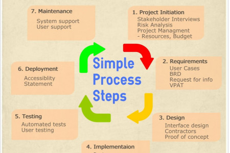 Software  Development Life Cycle Infographic