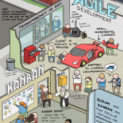 Software Development Explained With Cars Visual Ly