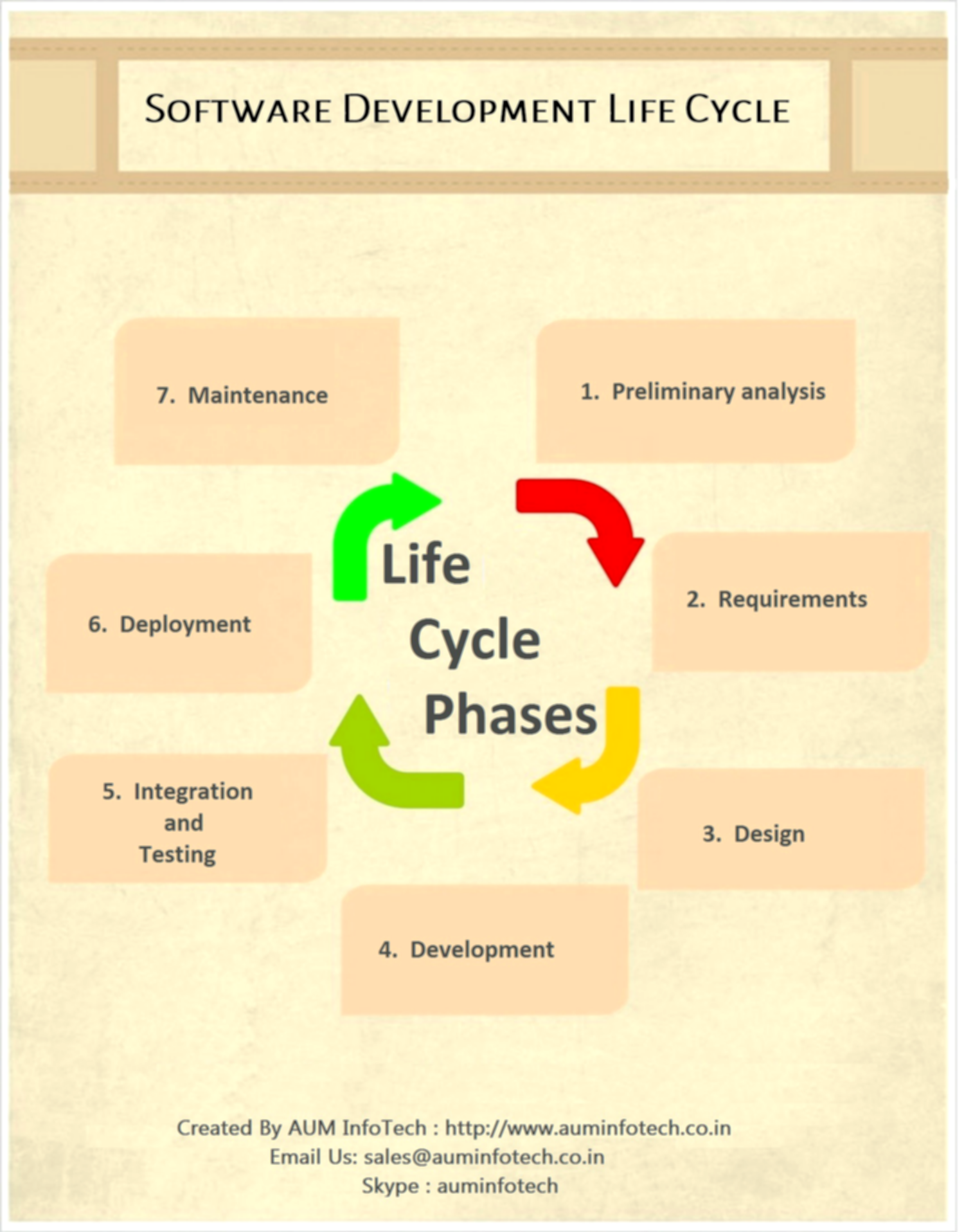 Software Development Process (Life cycle) Infographic