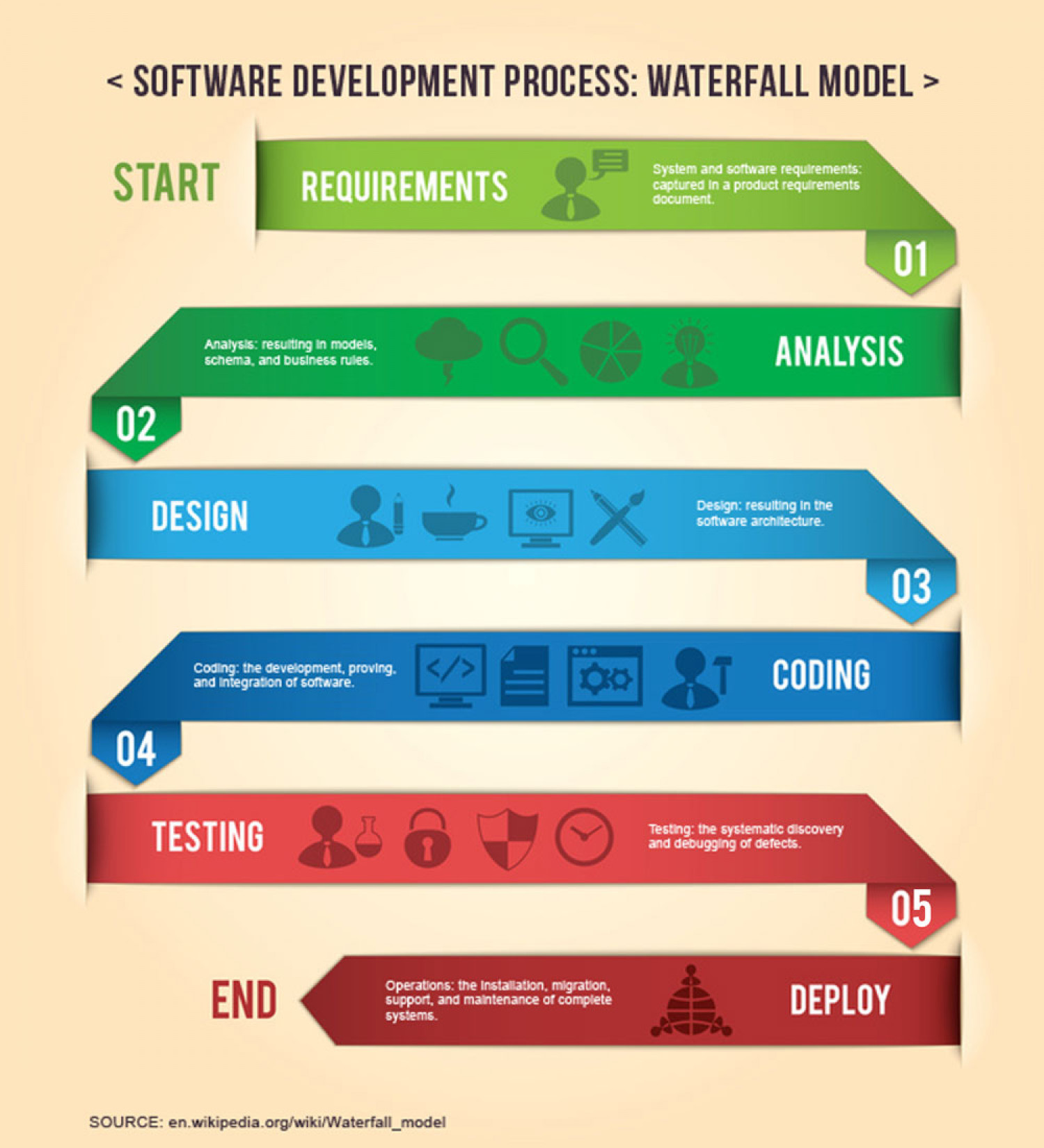 Software development process waterfall model for Waterfall method steps